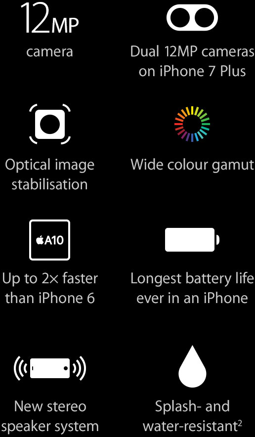 12MP camera, Dual 12MP cameras on iPhone 7 Plus, Optical image stabilisation, Wide colour gamut, Up to 2x faster than iPhone 6, Longest battery life ever in an iPhone, New stereo speaker system, Splash and water resistant (2)