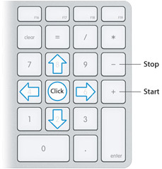 Keyboard number keys showing an overlay indicating mouse movement options