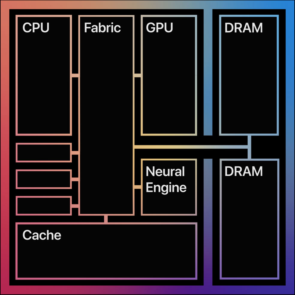 Diagram showing the CPU, Fabric, GPU, Neural Engine, Cache, and two DRAM on the M1 chip
